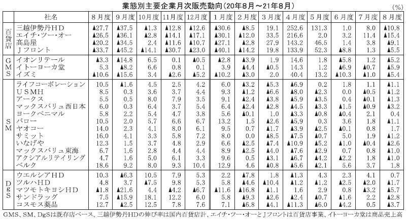8月度業態別主要企業販売動向 4業態とも低調 SM9社が前年割れ