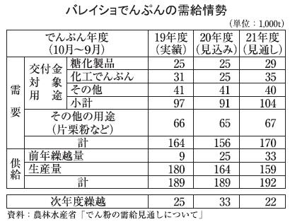 ◆片栗粉特集:バレイショでんぷん、減産予想も供給に影響なし