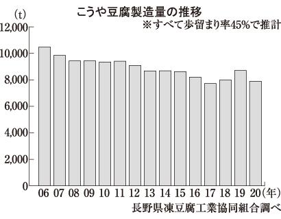 こうや豆腐特集:製造動向=21年も低調ペース 小商品化なども背景に
