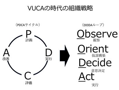 本音から組織を変える技術(7)意思決定理論「OODAループ」