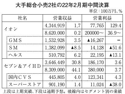 大手総合小売2社・中間決算 増益もコロナ前に届かず SMは一昨年比で堅調